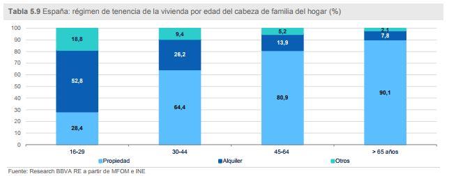 mercado del alquiler en España