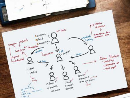 ¿Realizas una estrategia de contenidos en tu empresa?
